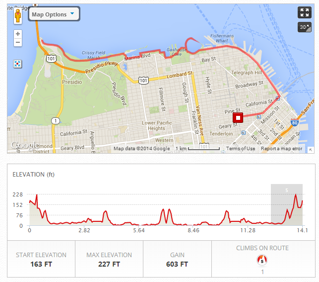 14 miles of AWESOME along the San Fran coast!