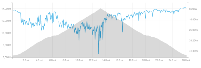 Pikes Peak Marathon Strava data