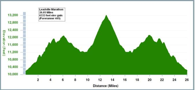 Leadville Trail Marathon Course Profile